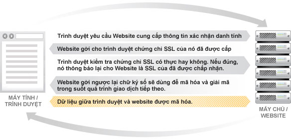 Tiêu chuẩn xác thực – SSL chỉ được cung cấp bởi các đơn vị cấp phát chứng thư (CA)