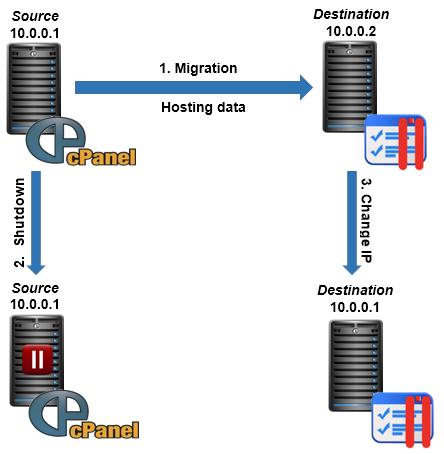 Ta migrate dữ liệu trên CPanel sang Server chạy Plesk