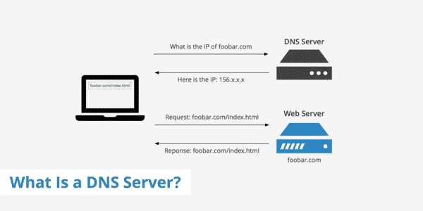 DNS Server là gì?