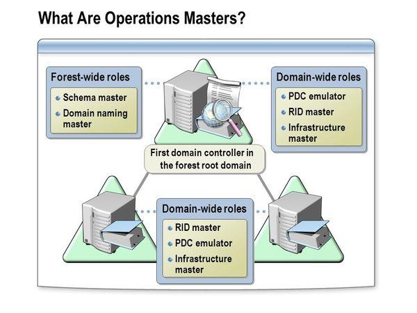 Domain Controller đóng vai trò là Operation Master