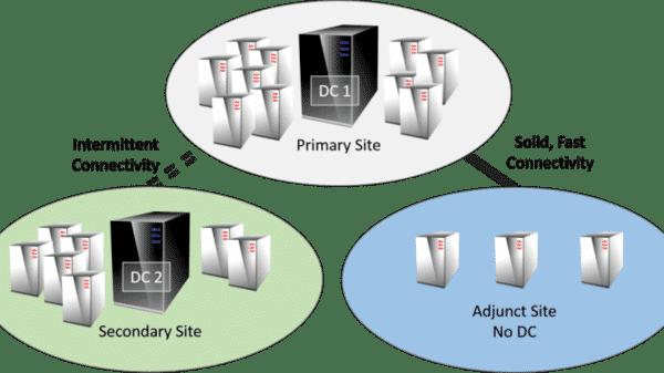 Domain Controller là hệ thống Server được thiết lập với mục đích quản lý Domain