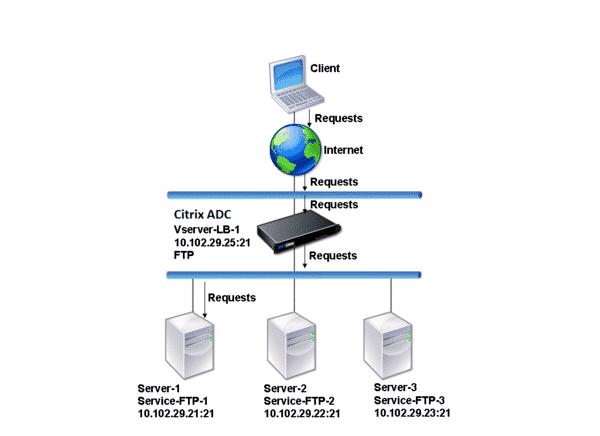 FTP server là máy tính cung cấp không gian lưu trữ, chia sẻ dữ liệu trong môi trường internet.