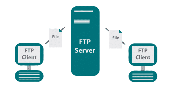FTP server là gì?