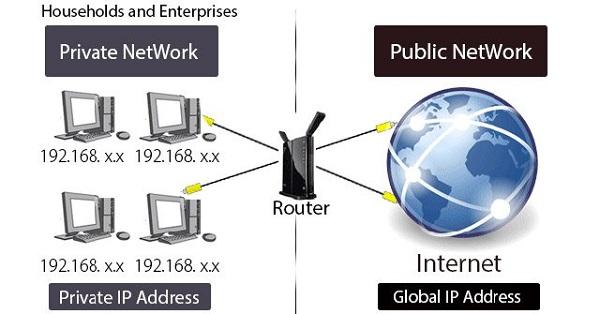 IP Public được sử dụng bên ngoài mạng, nó được chỉ định bởi ISP