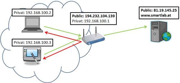 IP riêng là loại IP được tạo lập thủ công và được sử dụng trong một mạng