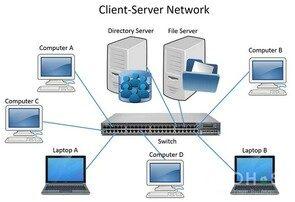 Mô hình Client-server