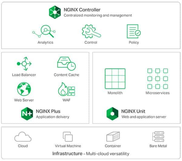 NGINX bao gồm hàng loạt tính năng vượt trội