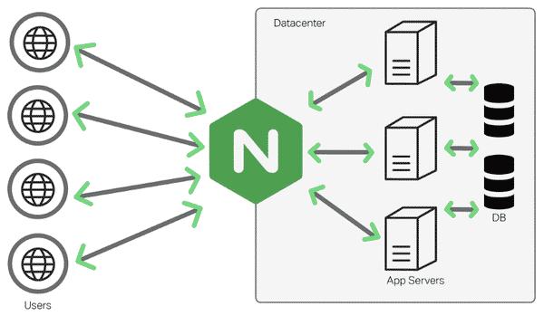 NGINX là phần mềm server mã nguồn mở nổi tiếng