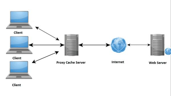 Proxy Server giúp tiết kiệm băng thông và cải thiện tốc độ truy cập internet