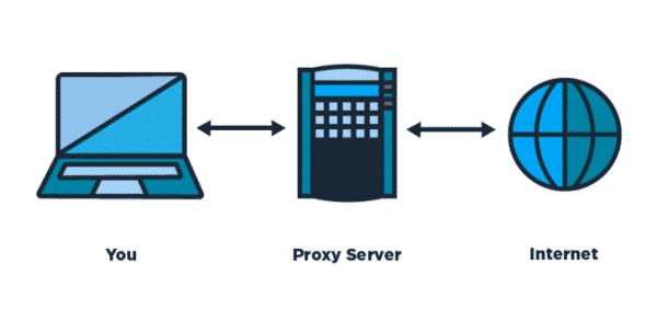 Proxy Server là gì?