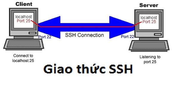 So sánh SSL/TLS và SSH