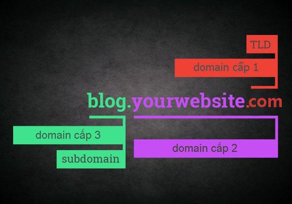 Subdomain là tên miền phụ, nó có chức năng và hoạt động giống một tiền miền chính