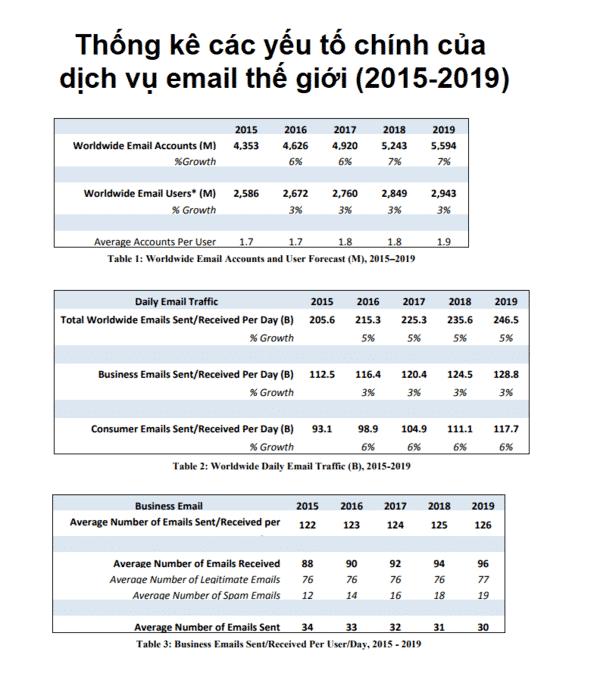 Thống kê các yếu tố chính của dịch vụ email thế giới