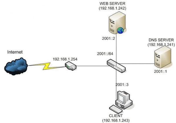 Tốc độ của các DNS server đều khác nhau