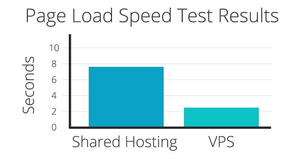 Tốc độ tải trang trên VPS Hosting nhanh hơn Share Hosting
