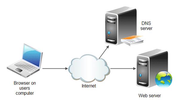 Web server là máy tính lớn được kết nối với tập hợp mạng máy tính mở rộng