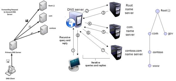Các giai đoạn DNS server xử lý tên miền cho địa chỉ IP