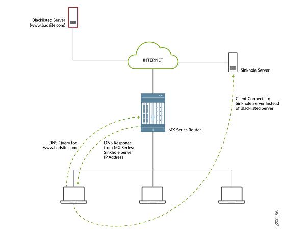 Cách hoạt động của kỹ thuật DNS Sinkhole