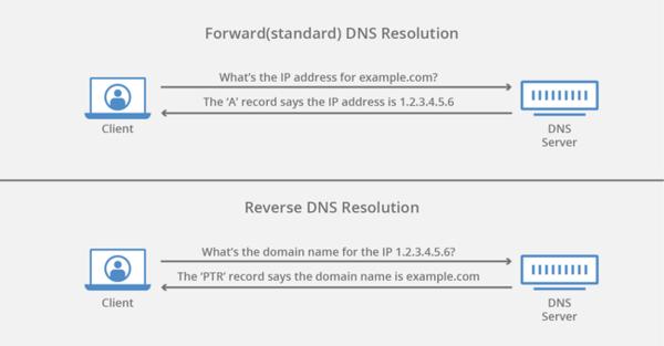 Cấu hình của Reverse DNS