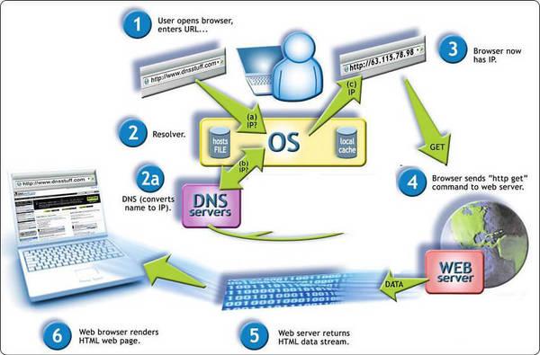 Chức năng của DNS