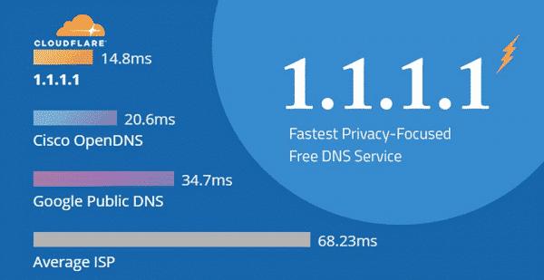 DNS 1.1.1.1 là gì?