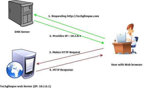 DNS hoạt động như thế nào?