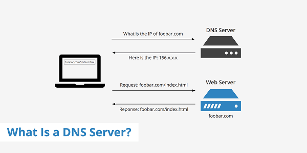 Máy chủ DNS là gì?