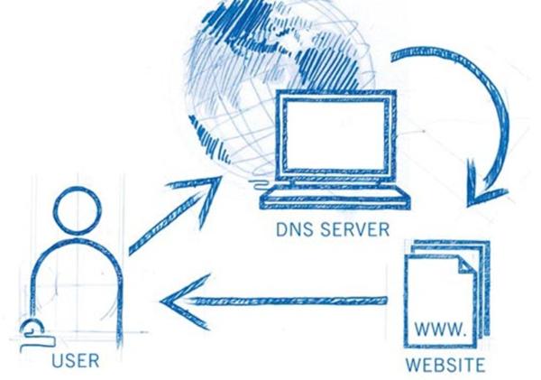DNS server sẽ dịch hoặc phân giải tên miền thành địa chỉ IP giống như yêu cầu
