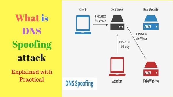 DNS Spoofing là một kỹ thuật (MITM) được dùng để cung cấp thông tin DNS giả mạo cho một Host