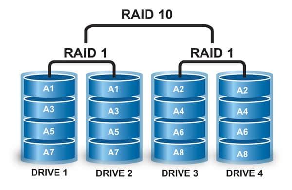 Raid 10 cần ít nhất 4 ổ cứng để thực hiện chức năng của mình