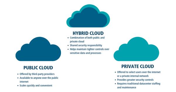 Hybrid Cloud là gì?