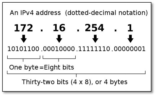 IPv4 được viết dưới dạng nhị phân