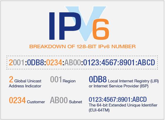 IPv6 được cải tiến hơn so với IPv4