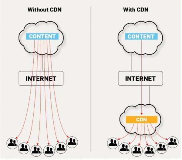 Khi nào nên dùng CDN?