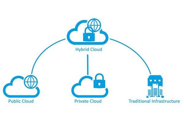 Kiến trúc của Hybrid cloud