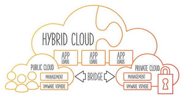 Lợi ích của hybrid cloud và các trường hợp sử dụng