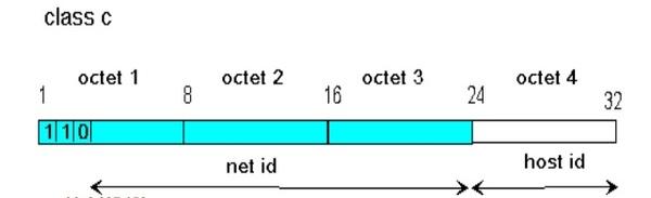 Lớp C của địa chỉ IPv4