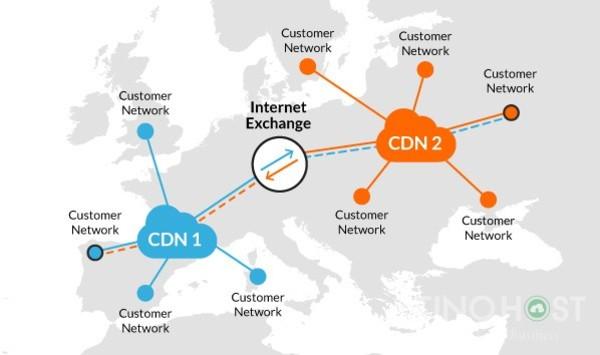 Lưu ý khi chọn dịch vụ CDN