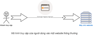 Mô hình website khi không dùng CDN