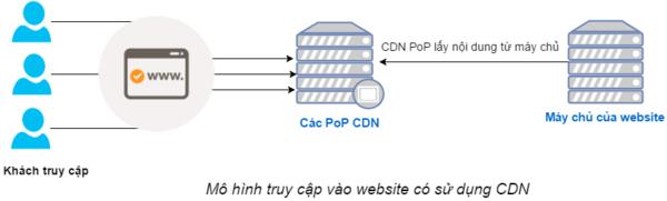 Mô hình website khi sử dụng CDN