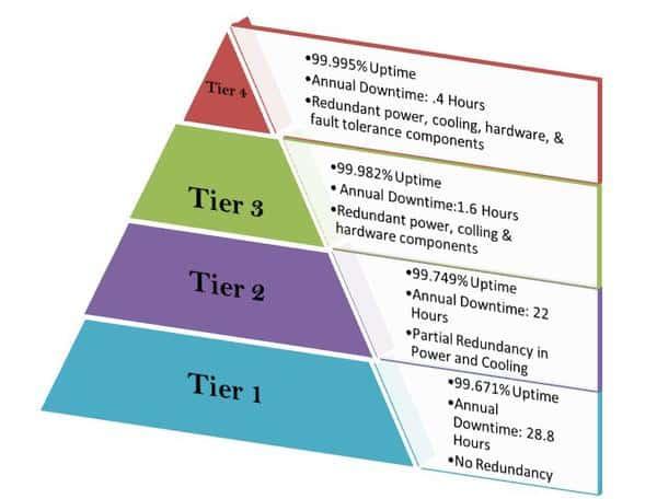 Một Data Center gồm 4 cấp độ