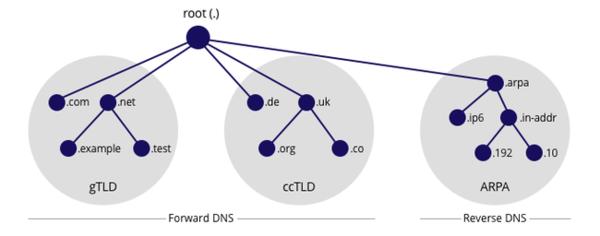 Mục đích Reverse DNS là gì?