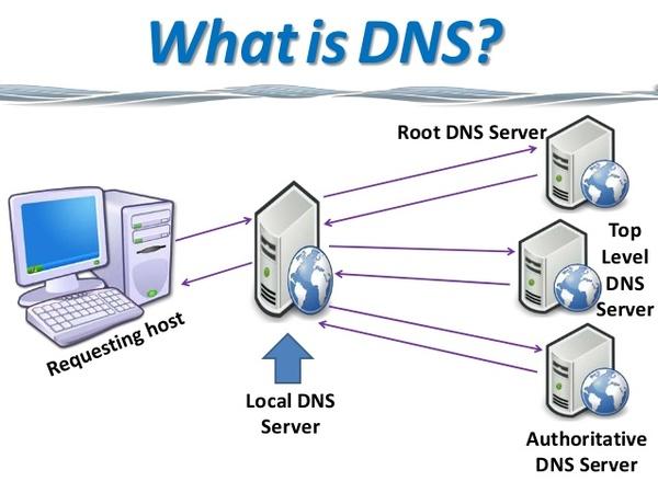 Nguyên tắc làm việc của máy chủ DNS