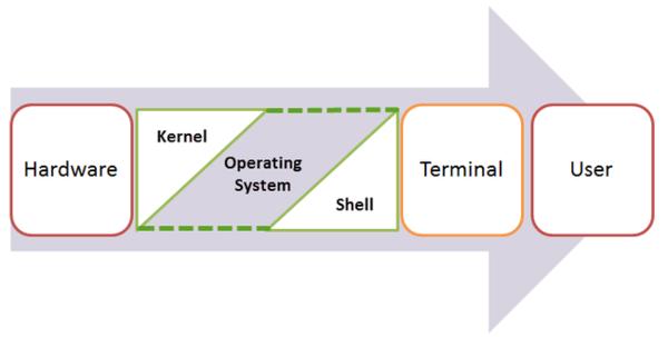 Nhân Kernel có nhiệm vụ kiểm soát các hoạt động của máy tính
