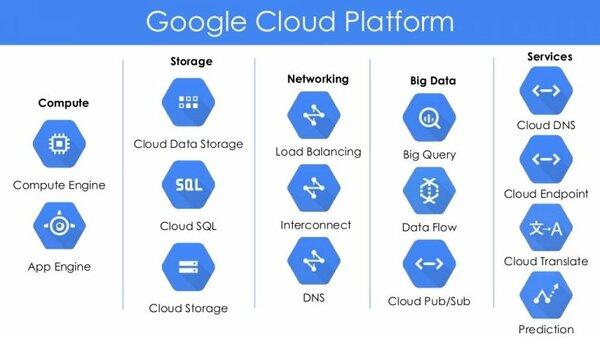 Những dịch vụ Google Cloud Platform cấp cao
