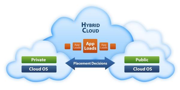 Nhược điểm khi sử dụng Hybrid Cloud