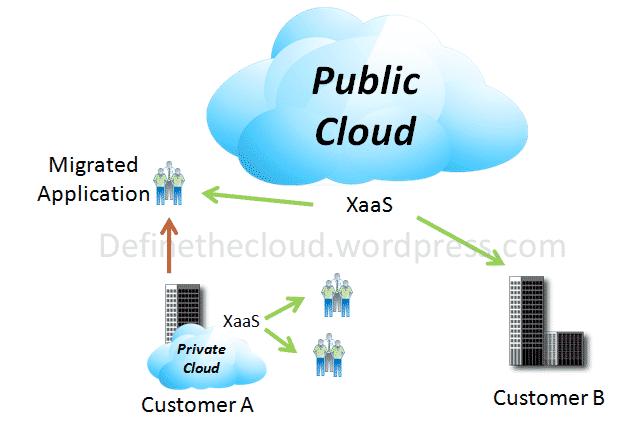 Public Cloud là tập hợp những cấp độ tài nguyên lớn hơn kết hợp với nhau