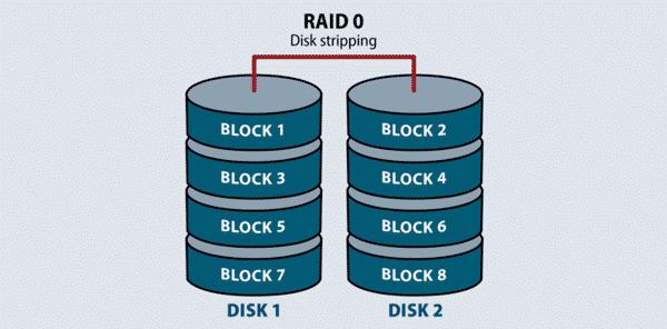 Raid 0 là loại Raid phổ biến bởi có khả năng nâng cao hiệu suất, tốc độ đọc ghi và trao đổi dữ liệu của ổ cứng