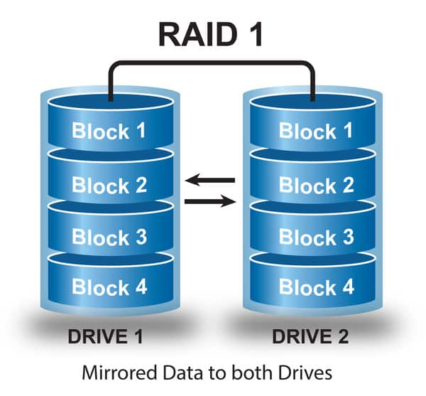 Raid 1 cung cấp phương pháp dự phòng dữ liệu đơn giản nhờ kỹ thuật nhân bản dữ liệu – Mirroring