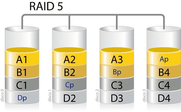 Raid 5 là loại Raid mạnh mẽ nhất cho hệ thống máy tính để bàn